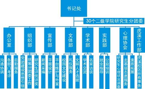 组织结构-共青团重庆大学研究生委员会